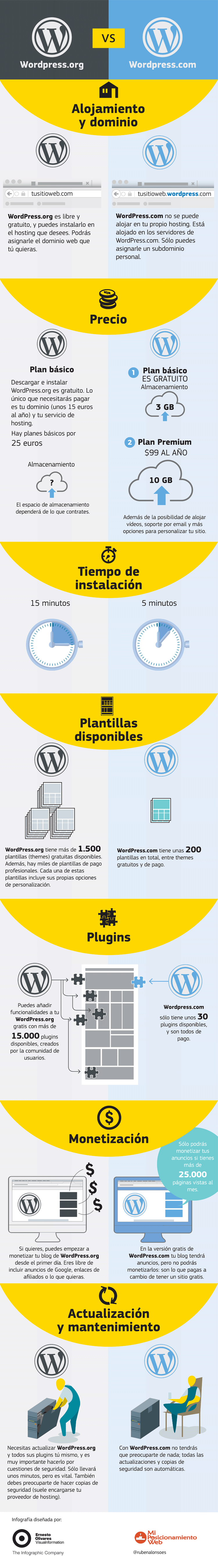 WordPress.com vs WordPress.org en miposicionamientoweb.es